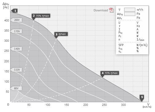 specification-reseau-ventilation-extracteur-centrifuge-ruck-rk125l-sysventilation